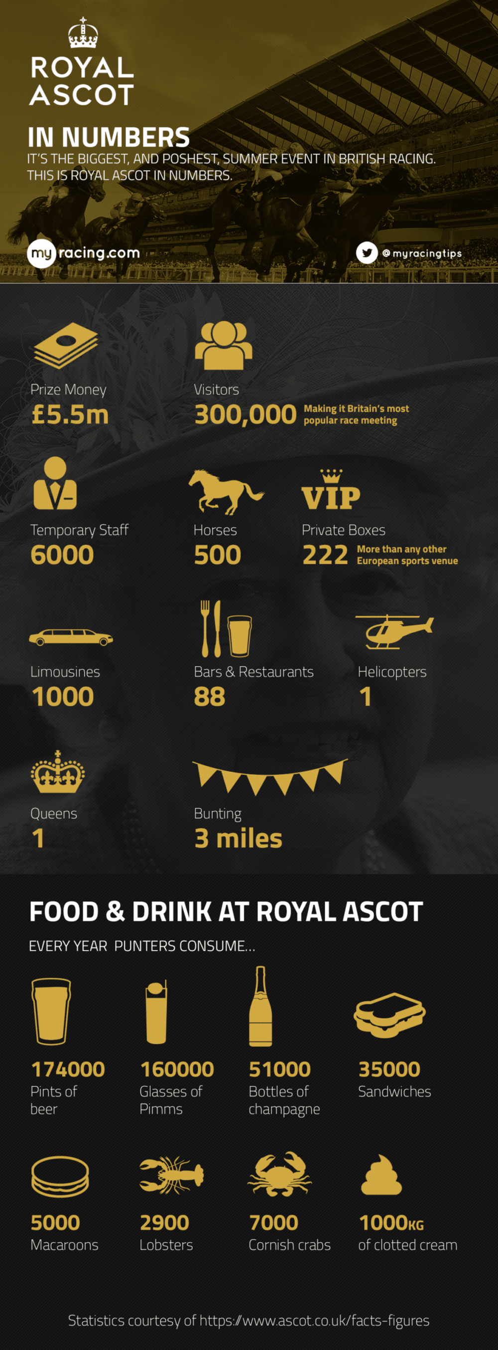 A guide to Royal Ascot Infographic