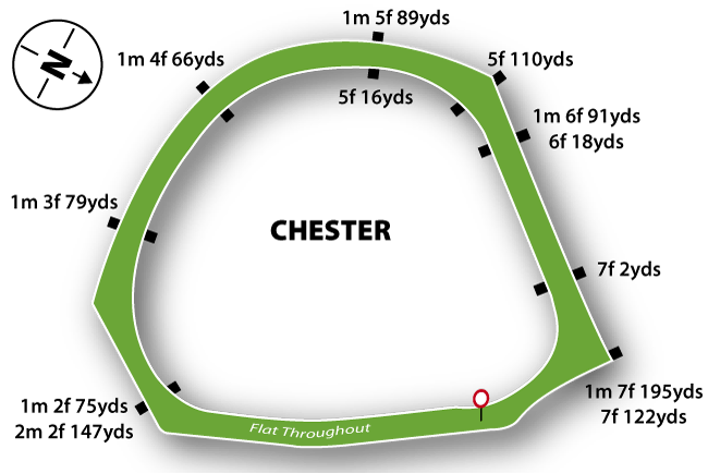 Chester Flat Track Course Map