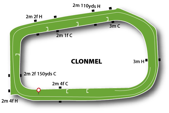 Clonmel Jumps Track Course Map
