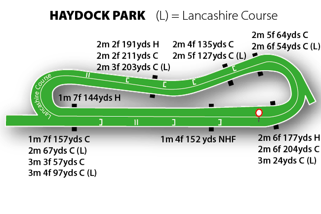 Haydock Jumps Track Course Map